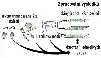 fáze datování